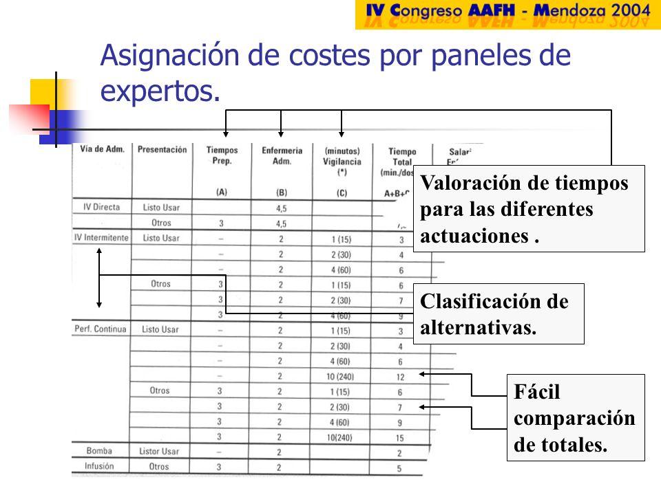 Asignación de costes por paneles de expertos.