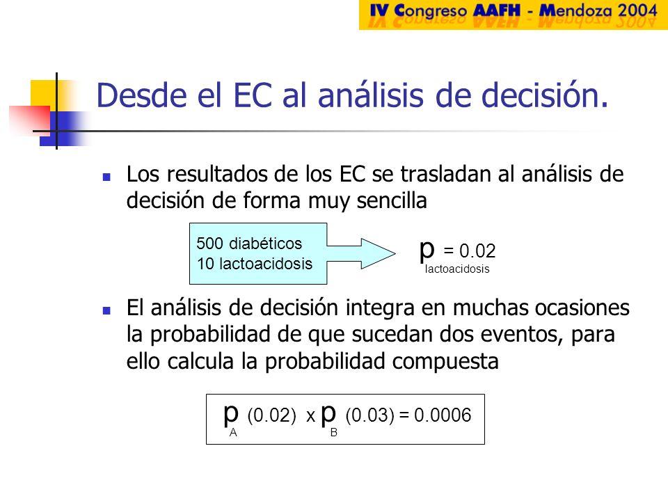 Desde el EC al análisis de decisión.