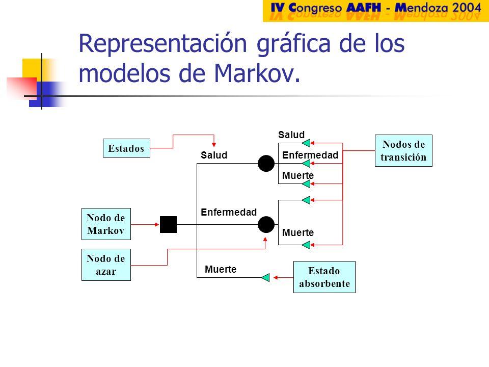 Representación gráfica de los modelos de Markov.