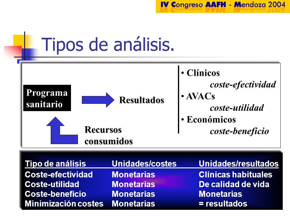 Tipos de análisis. Clínicos coste-efectividad AVACs coste-utilidad