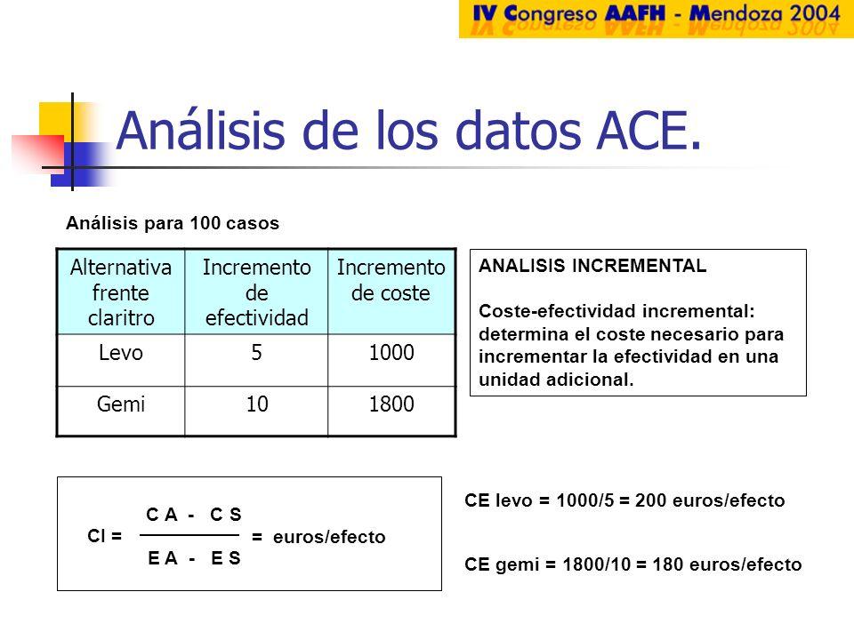 Análisis de los datos ACE.