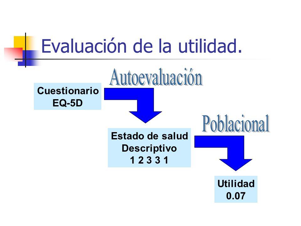 Evaluación de la utilidad.