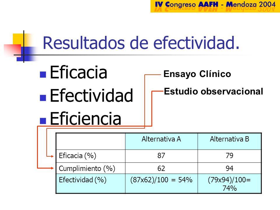 Resultados de efectividad.