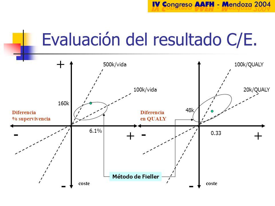 Evaluación del resultado C/E.