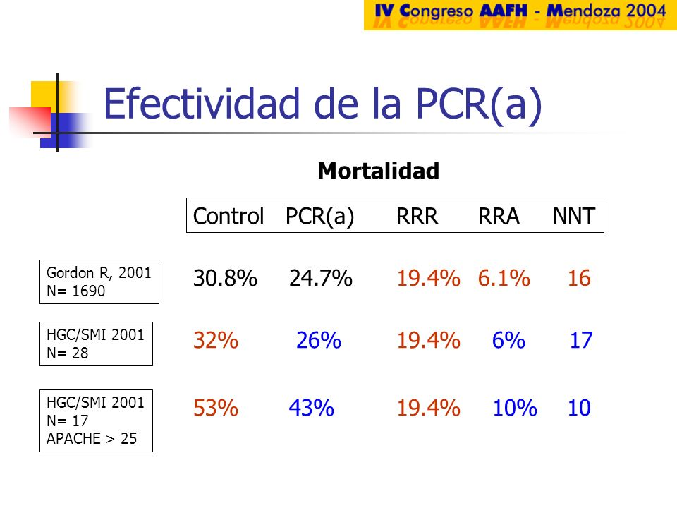Efectividad de la PCR(a)