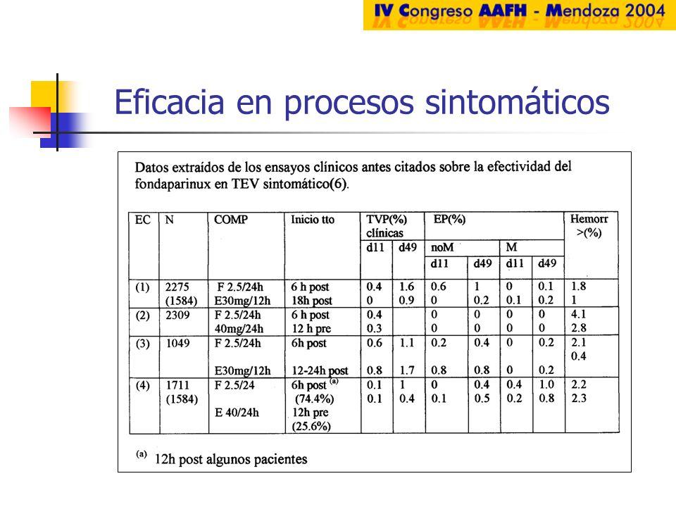 Eficacia en procesos sintomáticos