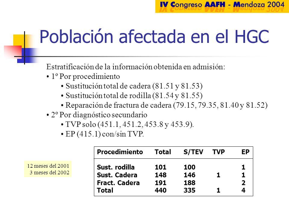 Población afectada en el HGC