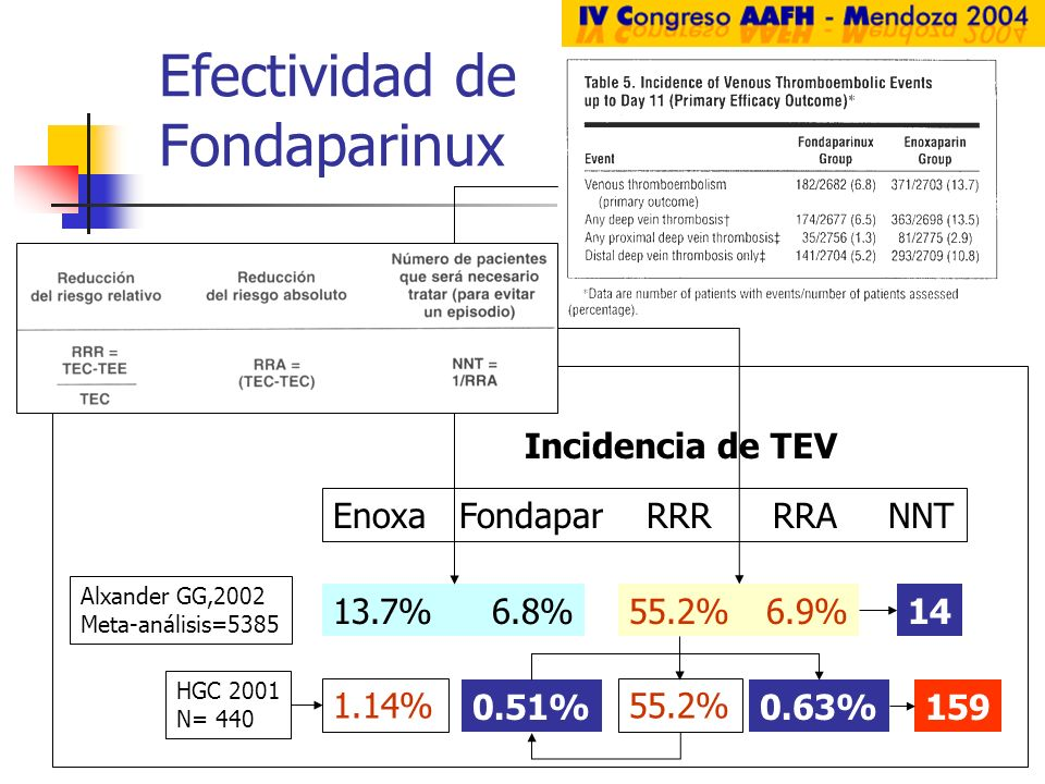 Efectividad de Fondaparinux