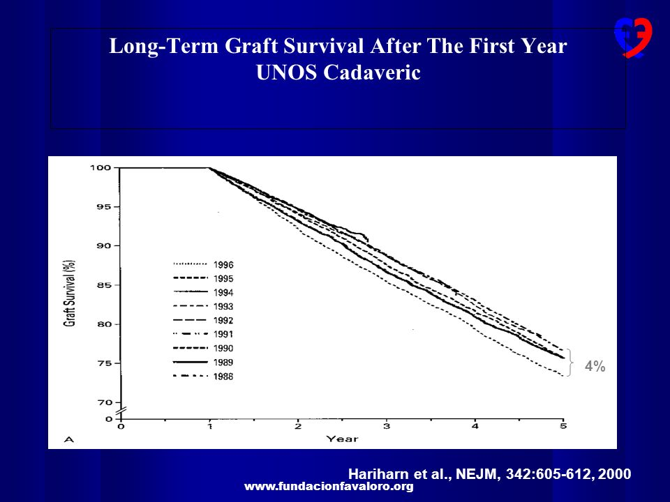 Long-Term Graft Survival After The First Year UNOS Cadaveric