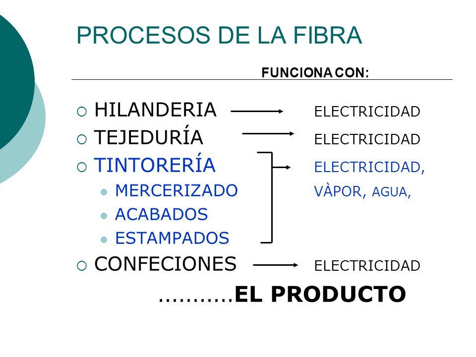 PROCESOS DE LA FIBRA HILANDERIA ELECTRICIDAD TEJEDURÍA ELECTRICIDAD