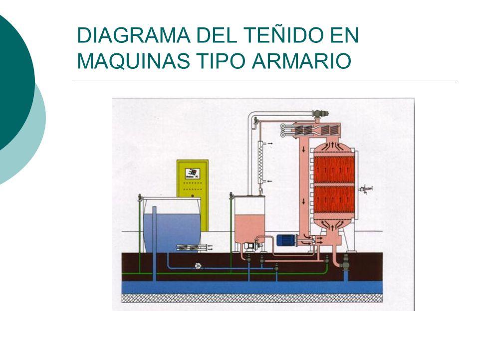 DIAGRAMA DEL TEÑIDO EN MAQUINAS TIPO ARMARIO