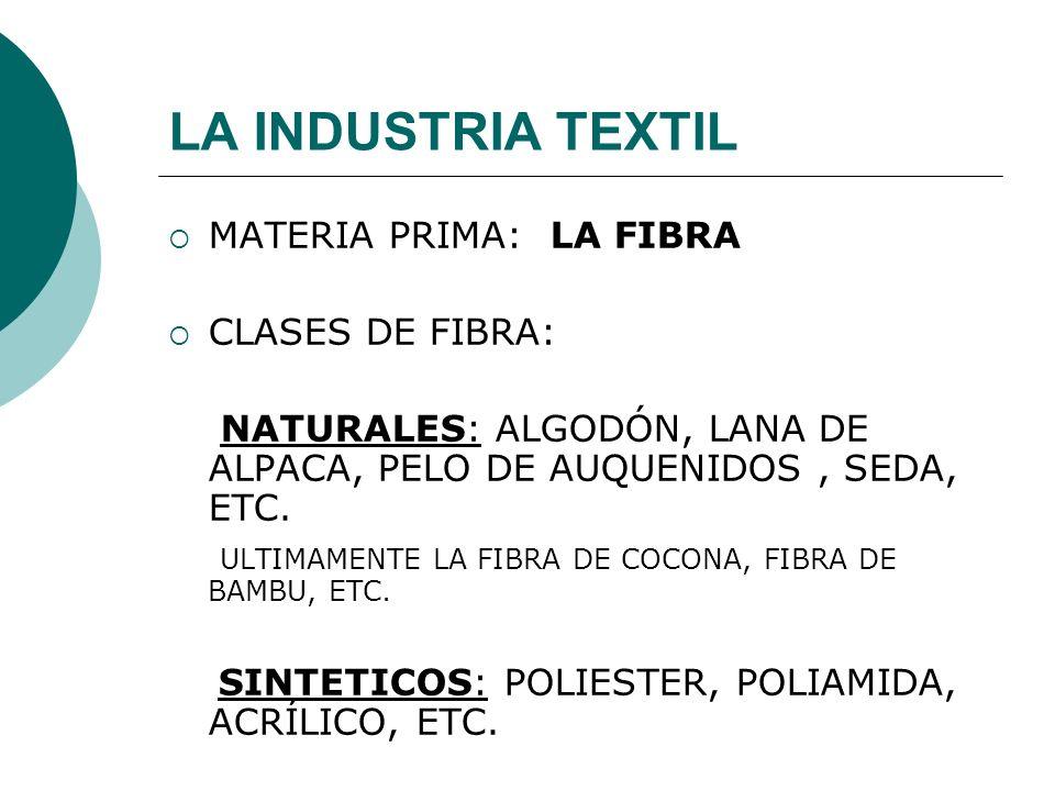 LA INDUSTRIA TEXTIL MATERIA PRIMA: LA FIBRA CLASES DE FIBRA: