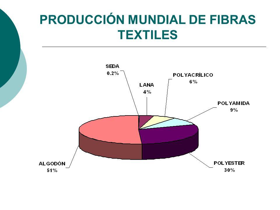 PRODUCCIÓN MUNDIAL DE FIBRAS TEXTILES
