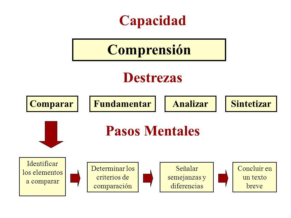 Capacidad Comprensión Destrezas Pasos Mentales