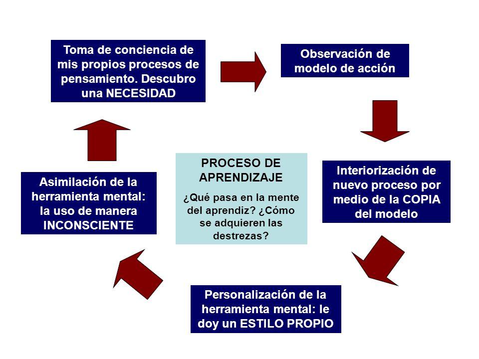 Observación de modelo de acción