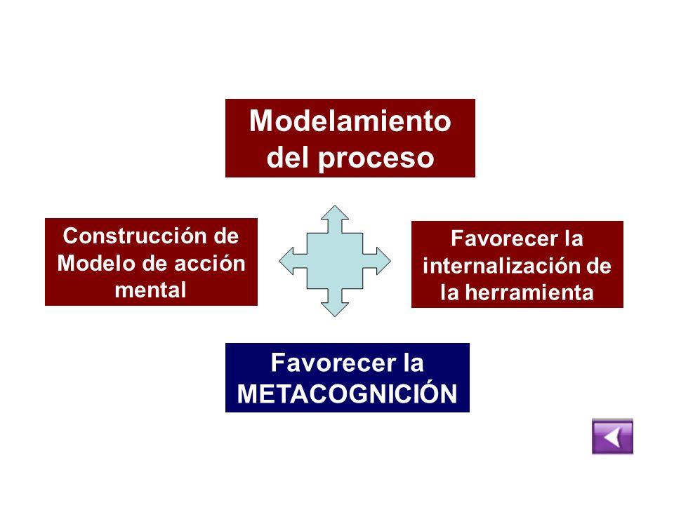 Modelamiento del proceso