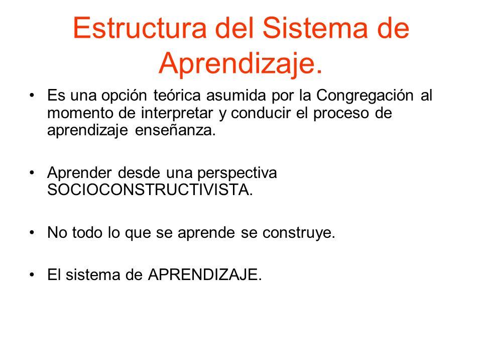 Estructura del Sistema de Aprendizaje.