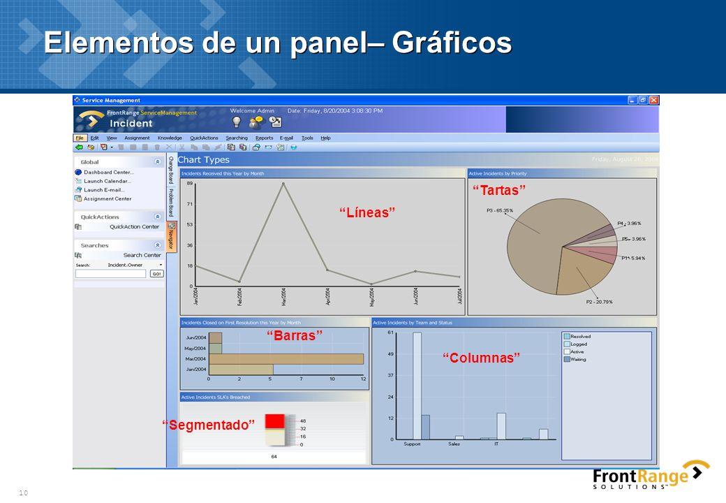 Elementos de un panel– Gráficos