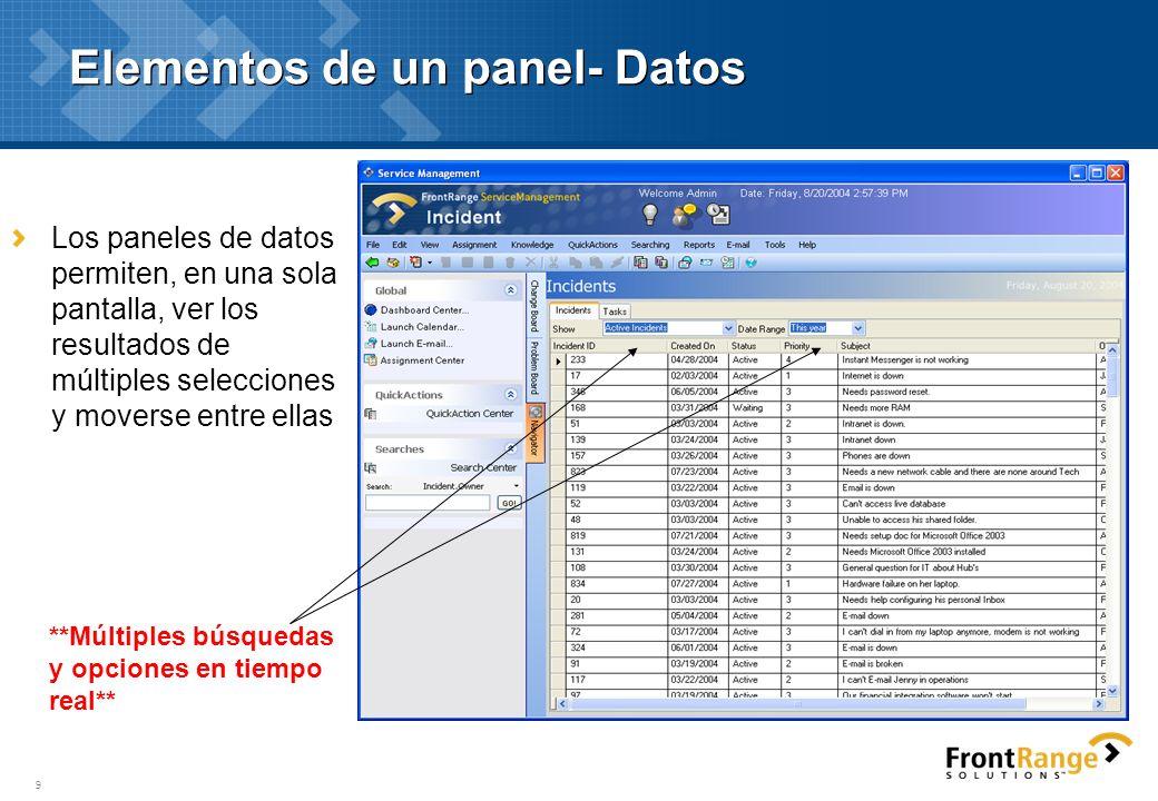 Elementos de un panel- Datos