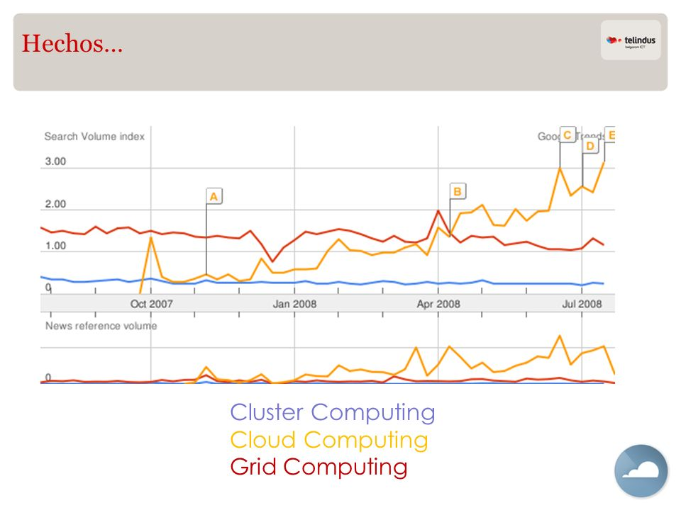 Hechos… Cluster Computing Cloud Computing Grid Computing
