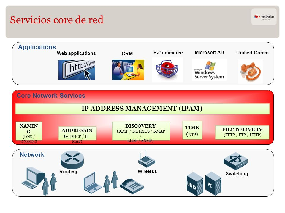 IP ADDRESS MANAGEMENT (IPAM)