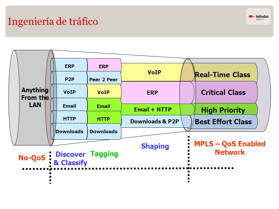 Ingeniería de tráfico Real-Time Class Critical Class High Priority