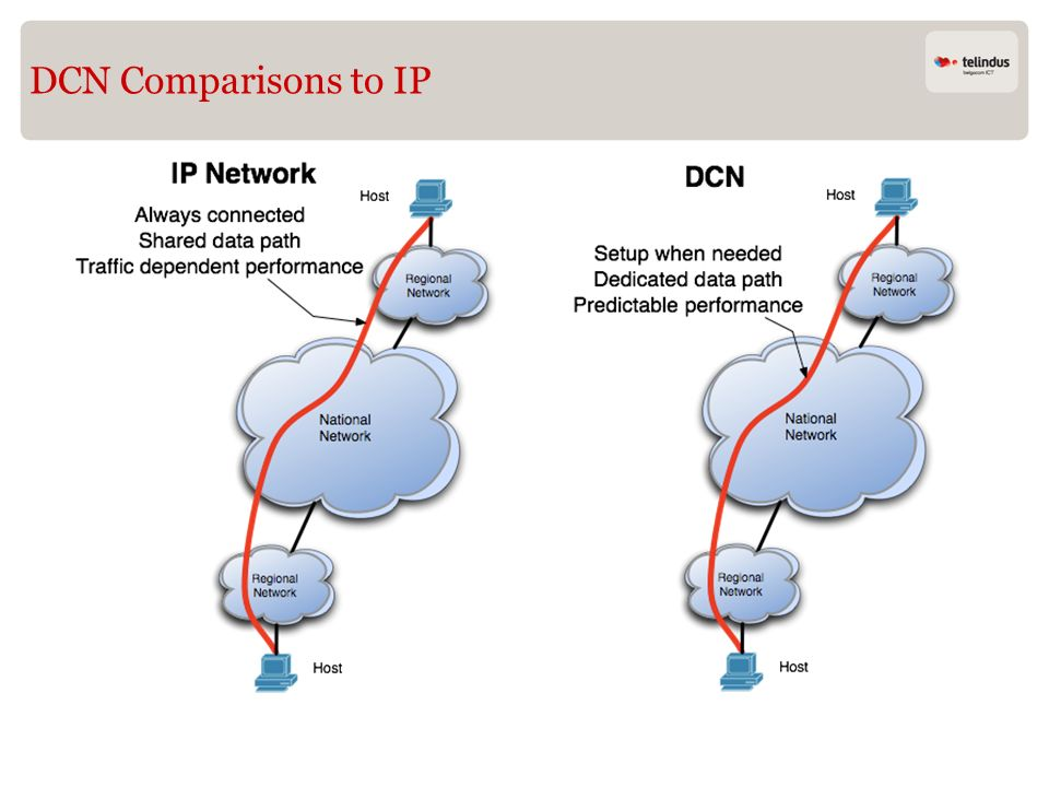 DCN Comparisons to IP Image Slide 31