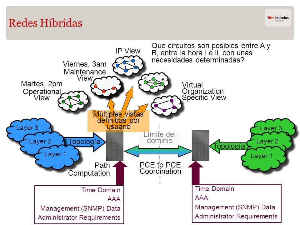 Redes Híbridas Que circuitos son posibles entre A y B, entre la hora i e ii, con unas necesidades determinadas
