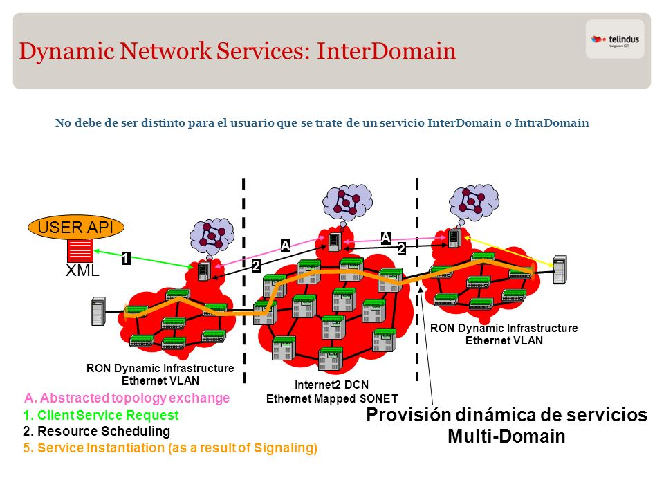 Dynamic Network Services: InterDomain