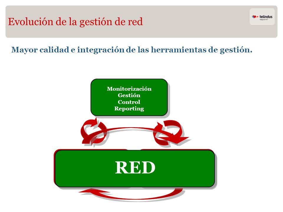 Monitorización Gestión Control Reporting
