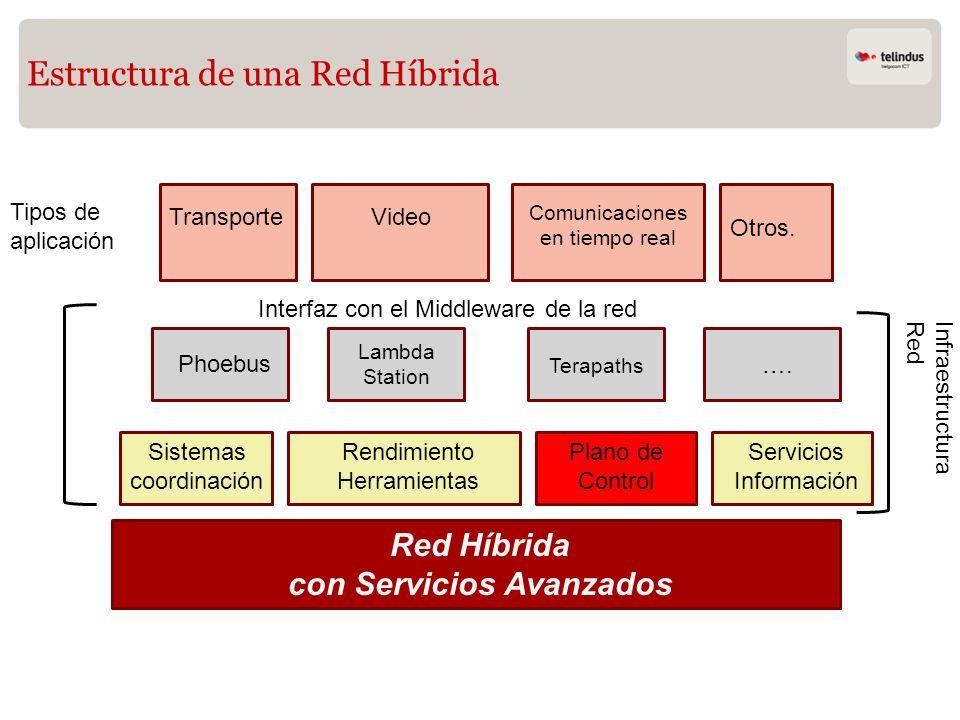 Estructura de una Red Híbrida