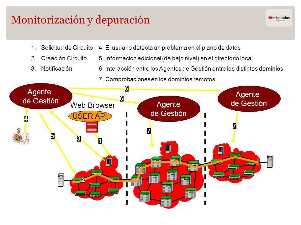 Monitorización y depuración