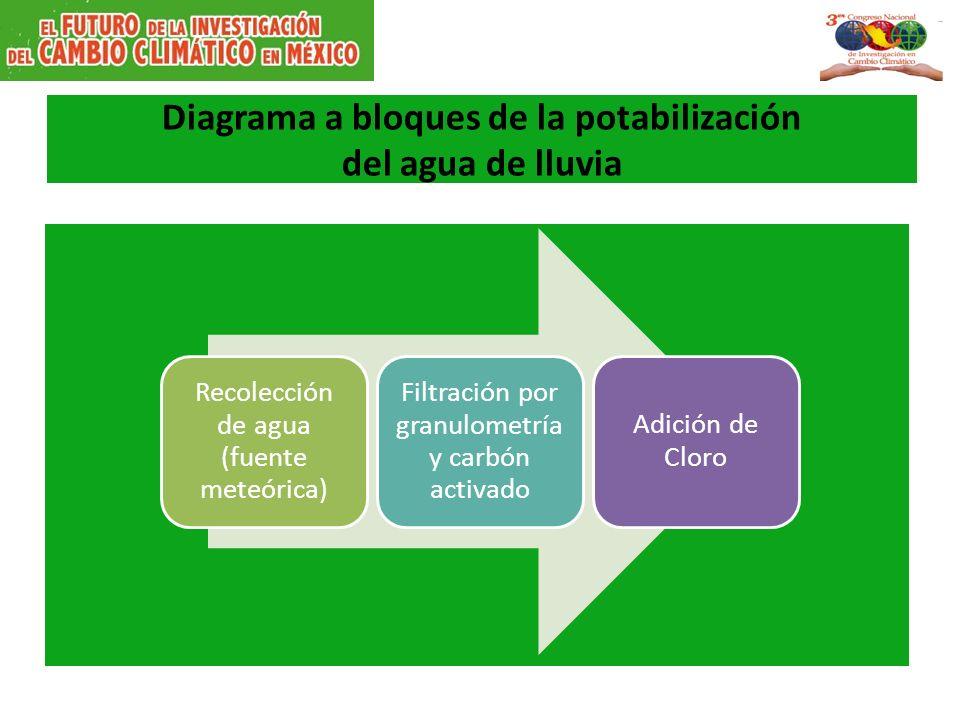 Diagrama a bloques de la potabilización del agua de lluvia