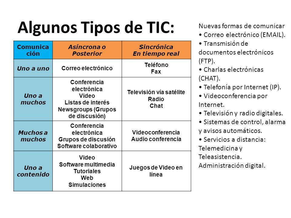 Algunos Tipos de TIC: Nuevas formas de comunicar
