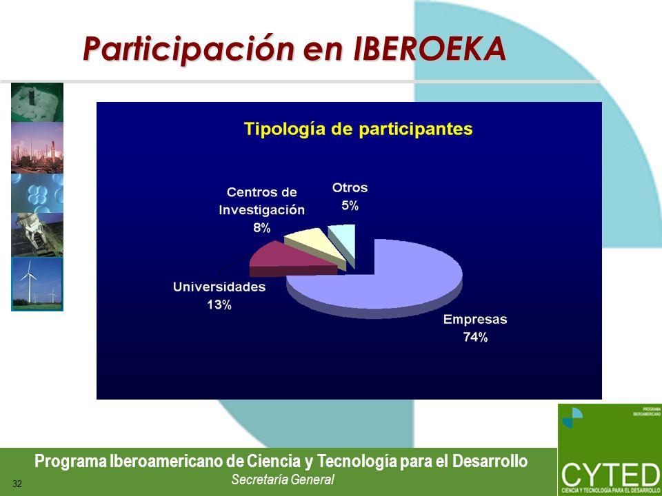 Participación en IBEROEKA