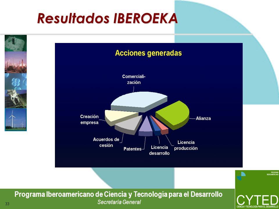 Resultados IBEROEKA