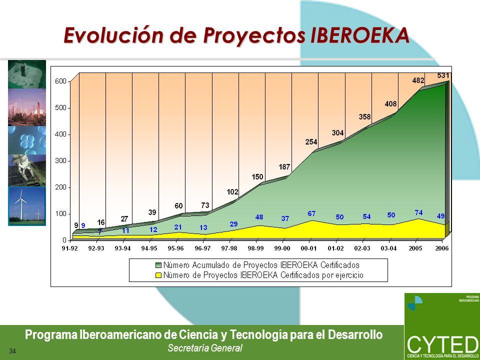 Evolución de Proyectos IBEROEKA