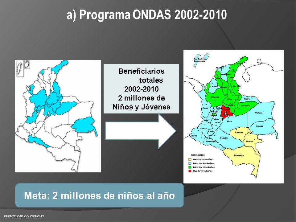Beneficiarios totales Meta: 2 millones de niños al año