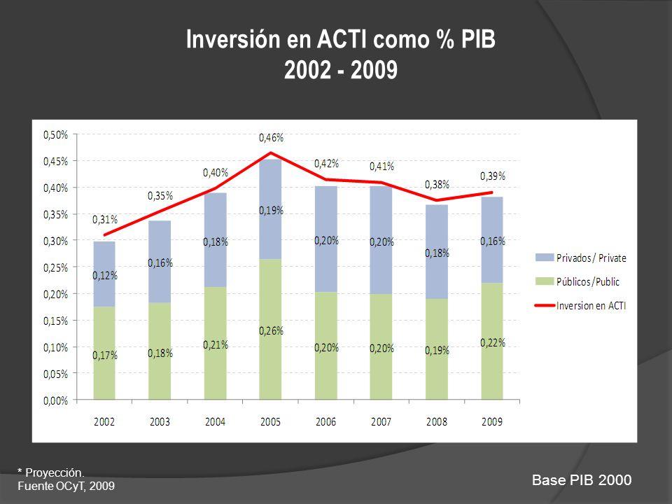Inversión en ACTI como % PIB