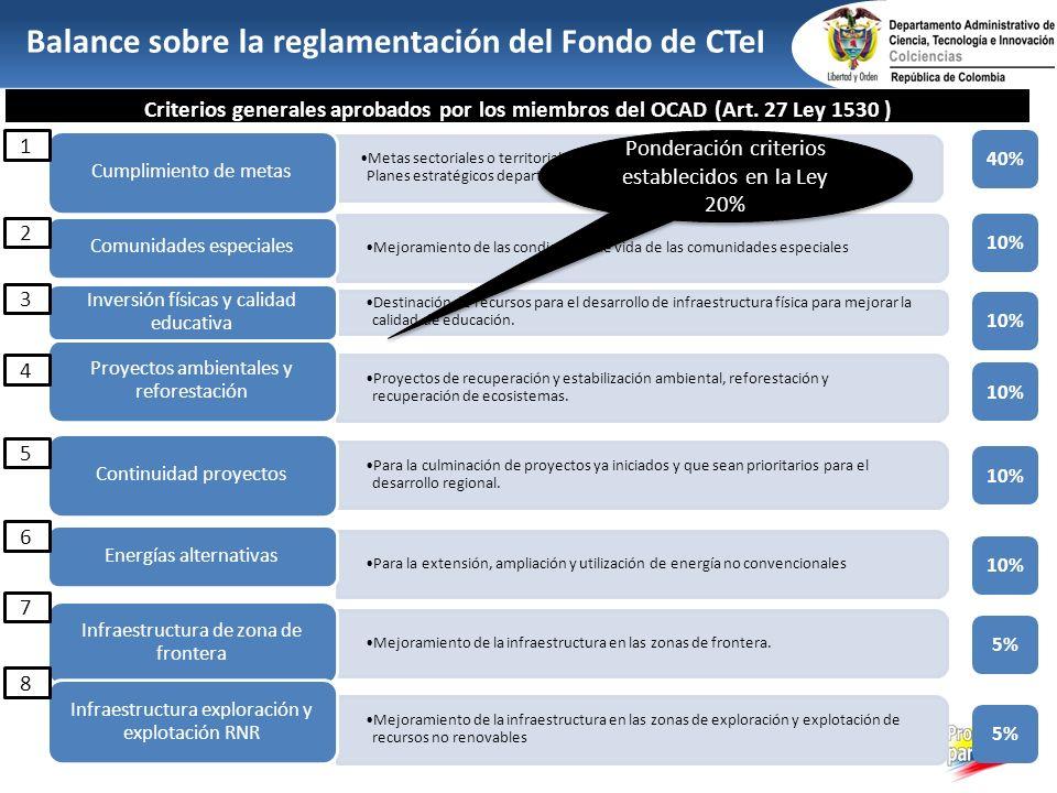 Balance sobre la reglamentación del Fondo de CTeI