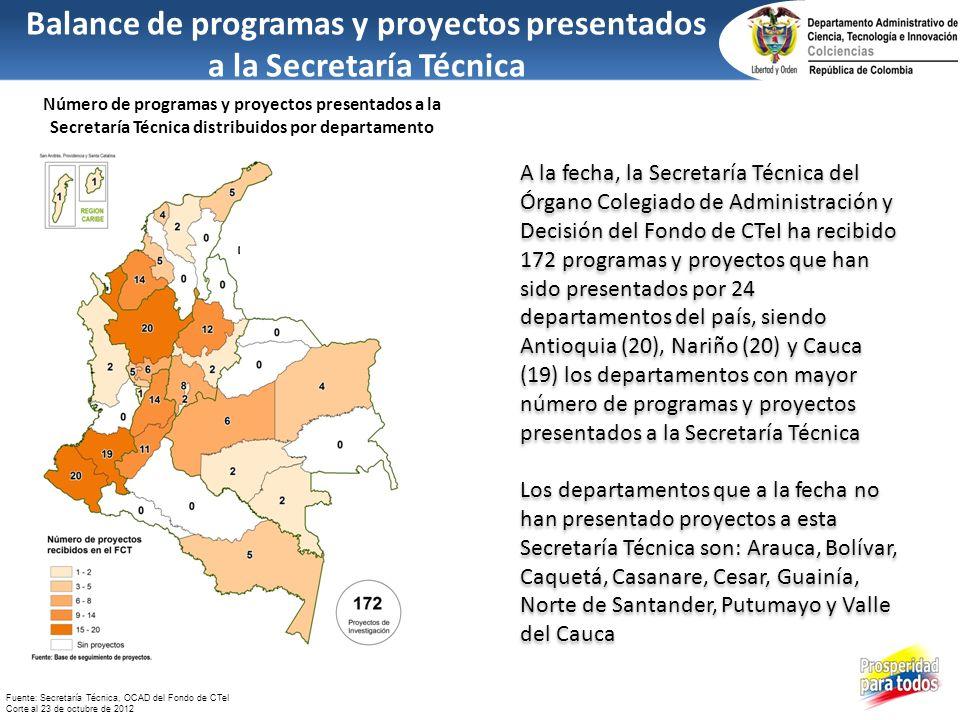 Balance de programas y proyectos presentados a la Secretaría Técnica