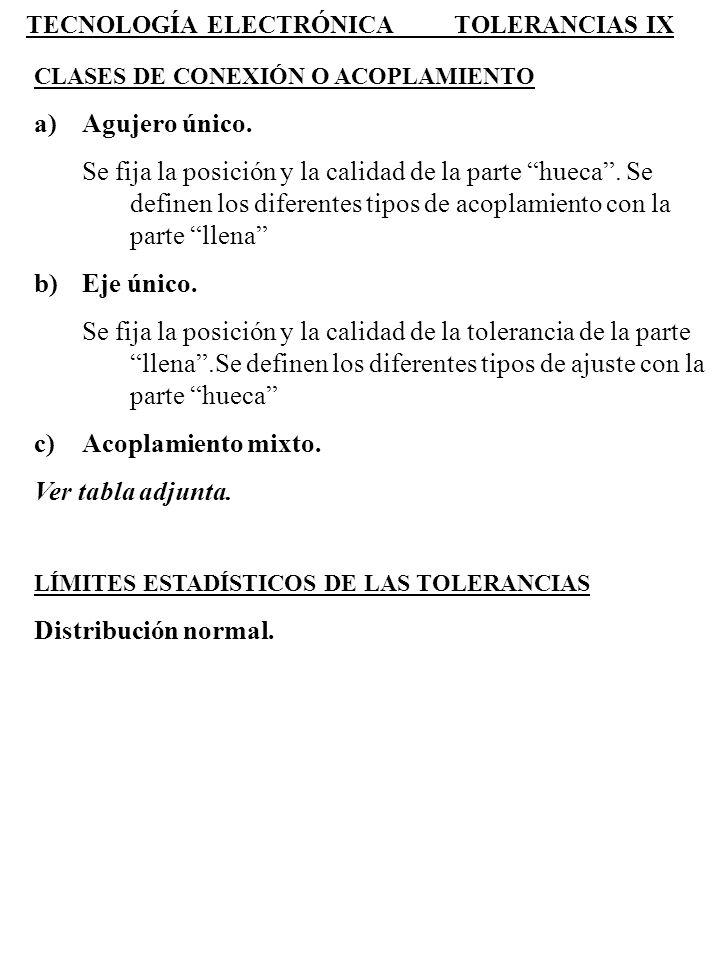 TECNOLOGÍA ELECTRÓNICA TOLERANCIAS IX