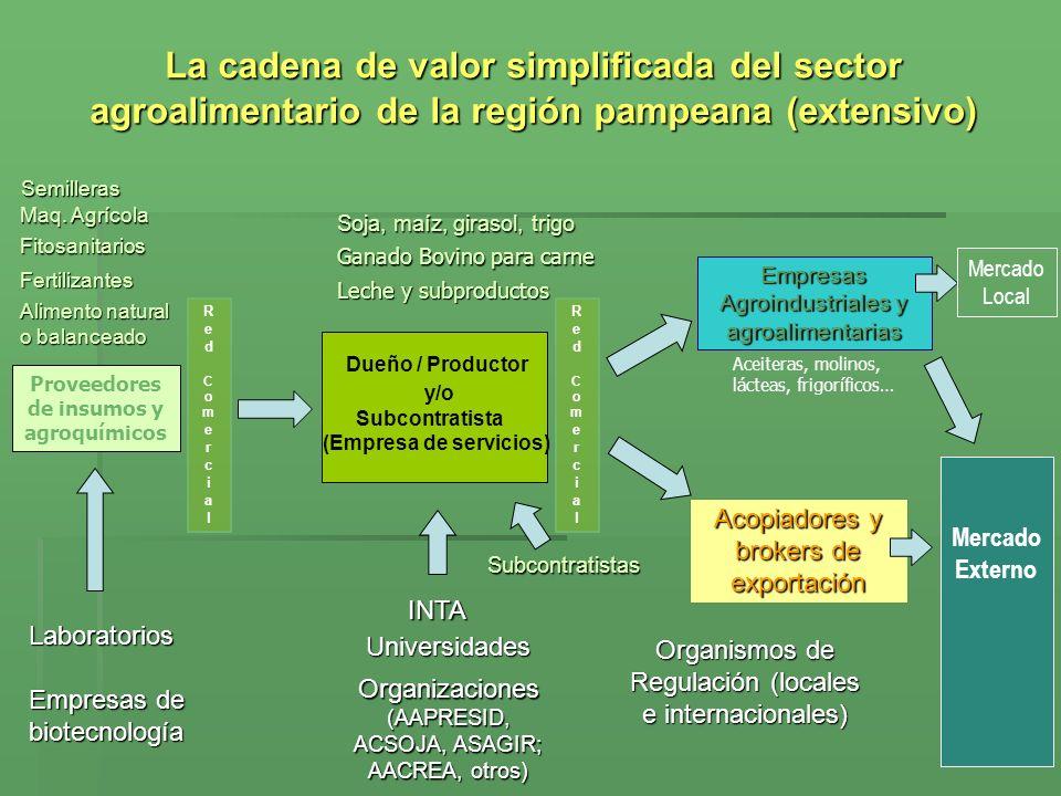 Proveedores de insumos y agroquímicos (Empresa de servicios)