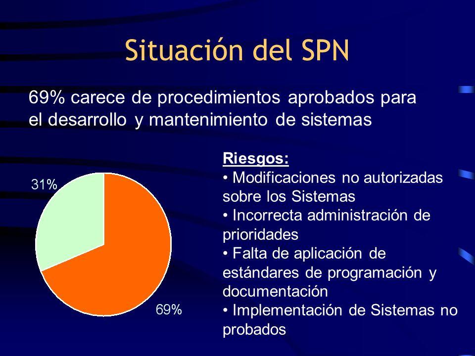 Situación del SPN 69% carece de procedimientos aprobados para el desarrollo y mantenimiento de sistemas.