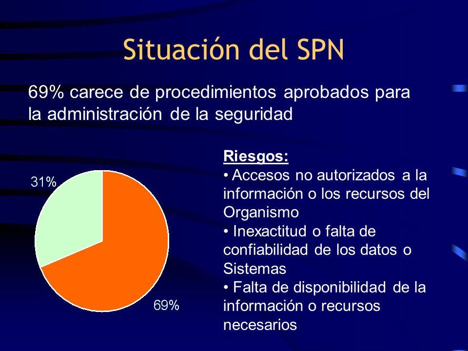 Situación del SPN 69% carece de procedimientos aprobados para la administración de la seguridad. Riesgos: