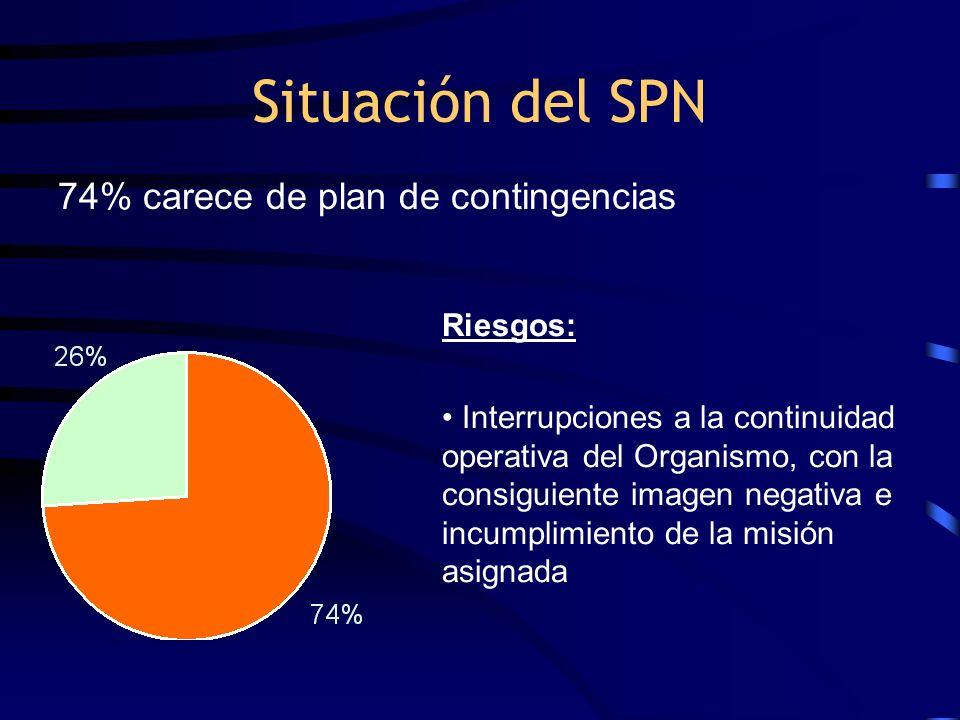 Situación del SPN 74% carece de plan de contingencias Riesgos: