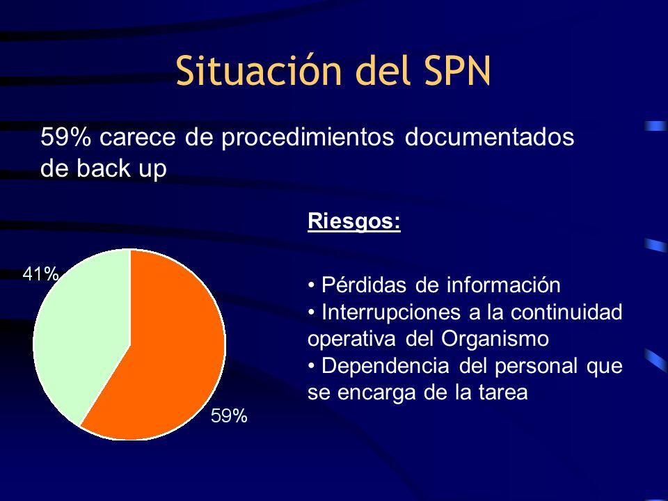 Situación del SPN 59% carece de procedimientos documentados de back up