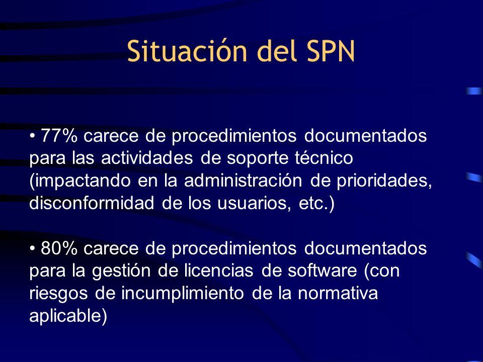 Situación del SPN