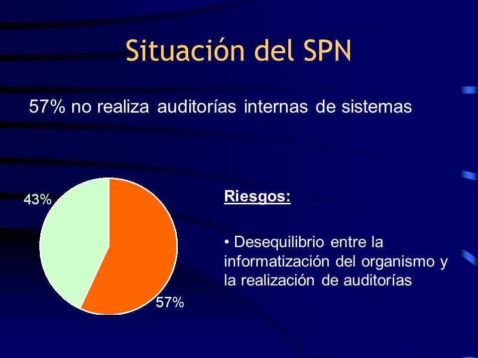 Situación del SPN 57% no realiza auditorías internas de sistemas