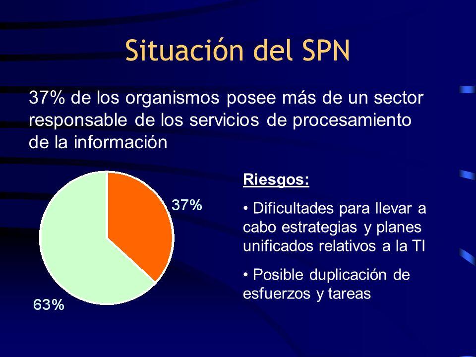 Situación del SPN 37% de los organismos posee más de un sector responsable de los servicios de procesamiento de la información.